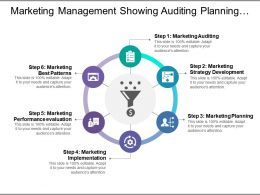 Marketing Management Showing Auditing Planning Implementation And Evaluation