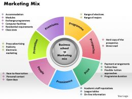 Marketing Mix powerpoint presentation slide template