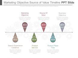 Marketing Objective Source Of Value Timeline Ppt Slide