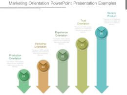 Marketing Orientation Powerpoint Presentation Examples