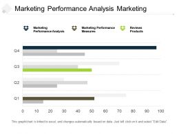 Marketing Performance Analysis Marketing Performance Measures Reviews Products Cpb