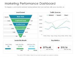 Marketing Performance Dashboard Business Consumer Marketing Strategies Ppt Ideas