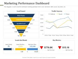 Marketing Performance Dashboard Different Distribution And Promotional Channels Ppt Information