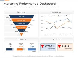 Marketing Performance Dashboard Fusion Marketing Experience Ppt Pictures