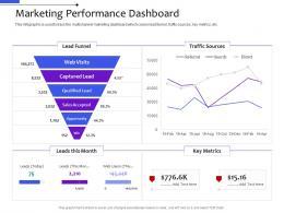 Marketing Performance Dashboard Multi Channel Distribution Management System Ppt Slides
