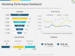 Marketing Performance Dashboard Multi Channel Marketing Ppt Topics