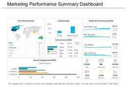 Marketing Performance Summary Dashboard Ppt Templates