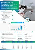 Marketing Plan And Strategies For Healthcare And Medical Device Presentation Report Infographic PPT PDF Document
