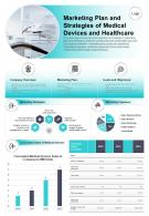 Marketing Plan And Strategies Of Medical Devices And Healthcare Presentation Report Infographic PPT PDF Document