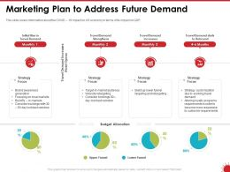 Marketing Plan To Address Future Demand Focus Powerpoint Presentation Master Slide