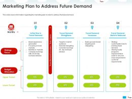 Marketing Plan To Address Future Demand Travel Ppt Powerpoint Presentation Styles Grid