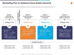 Marketing Plan To Address Future Hotels Demand Ppt Powerpoint Presentation Layouts Images