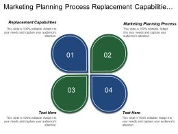 Marketing Planning Process Replacement Capabilities Financial Management Capabilities