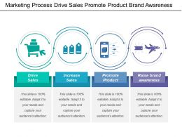 Marketing Process Drive Sales Promote Product Brand Awareness