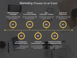 Marketing Process For An Event