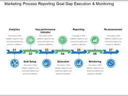Marketing Process Reporting Goal Gap Execution And Monitoring