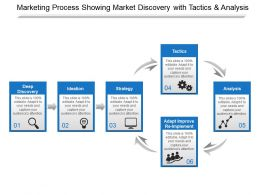 Marketing Process Showing Market Discovery With Tactics And Analysis
