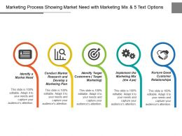 Marketing Process Showing Market Need With Marketing Mix And 5 Text Options