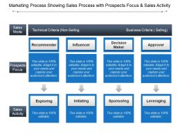 Marketing Process Showing Sales Process With Prospects Focus And Sales Activity