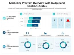 Marketing Program Overview With Budget And Contracts Status