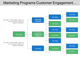 Marketing Programs Customer Engagement Service Inventory Management Order Processing
