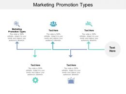 Marketing Promotion Types Ppt Powerpoint Presentation Show Format Ideas Cpb