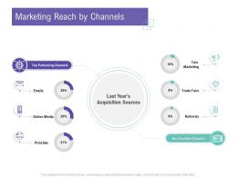 Marketing Reach By Channels Customer Relationship Management Process Ppt Rules