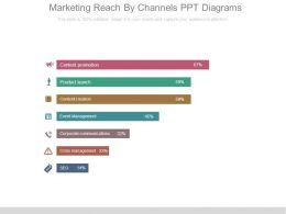 Marketing Reach By Channels Ppt Diagrams