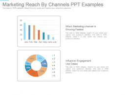 Marketing Reach By Channels Ppt Examples