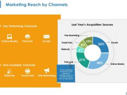 Marketing Reach By Channels Ppt Images