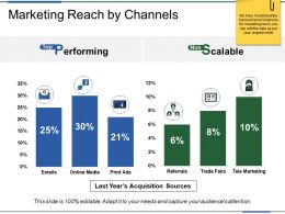 Marketing Reach By Channels Ppt Sample
