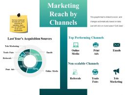 Marketing Reach By Channels Presentation Examples