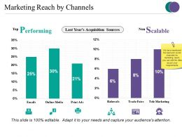 Marketing Reach By Channels Presentation Outline