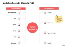 Marketing Reach By Channels Process Planning Ppt Powerpoint Presentation Portfolio Guidelines