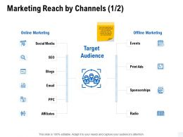 Marketing Reach By Channels Social Media Ppt Powerpoint Presentation Outline Example File