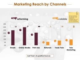 Marketing Reach By Channels With Financial Analysis Ppt Infographic Template Icon