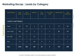 Marketing Recap Leads By Category Ppt Powerpoint Presentation Slides Objects