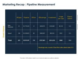 Marketing Recap Pipeline Measurement Ppt Powerpoint Presentation Slides Outfit