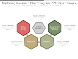 Marketing Research Chart Diagram Ppt Slide Themes