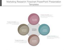 Marketing Research Flowchart Powerpoint Presentation Templates