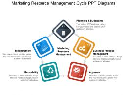 Marketing Resource Management Cycle Ppt Diagrams