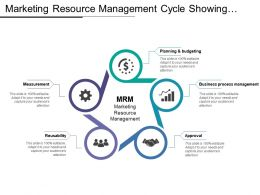 Marketing Resource Management Cycle Showing Measurement Reusability