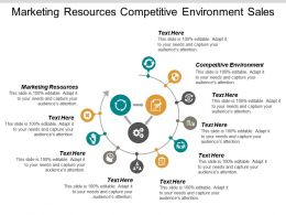 Marketing Resources Competitive Environment Sales Collateral Marketing Challenges Cpb