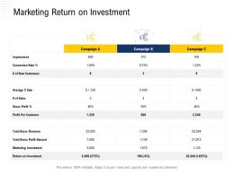 Marketing Return On Investment Profit Per Ppt Powerpoint Presentation Infographic Template Ideas