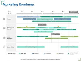 Marketing Roadmap Message Testing Ppt Powerpoint Presentation Portfolio Graphic Images