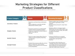 Marketing Strategies For Different Product Classifications
