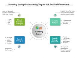 Marketing Strategy Brainstorming Diagram With Product Differentiation