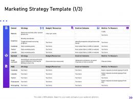 Marketing Strategy Budget Resources Strategic Initiatives Global Expansion Your Business Ppt Themes