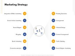Marketing Strategy Conversion Analysis Ppt Powerpoint Presentation Show