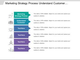 Marketing Strategy Process Understand Customer Analyze Market Analyze Competition